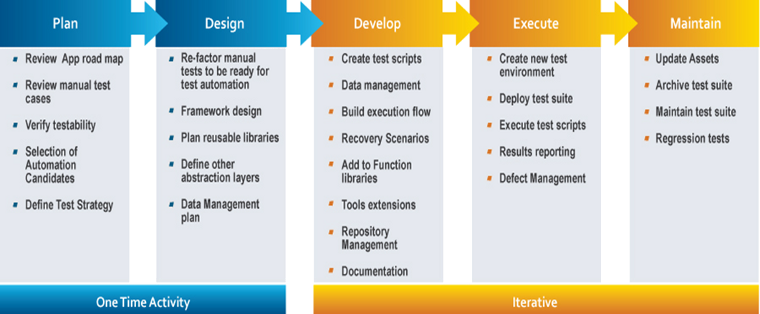 Why Software Industries relying on Web Automations and Mobile ...