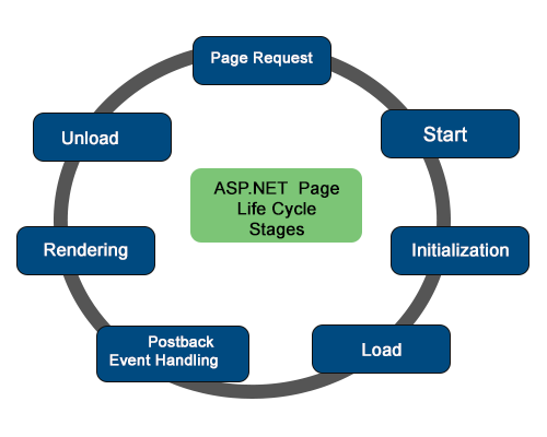 asp net life cycle Its good and simple but more details would be great had written sometimes pack on page life cycle on cp below is link aspnet application and page life cycle.